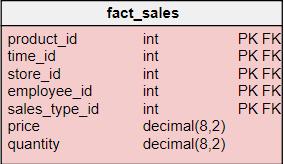 Understanding Dimensional Modeling| Data Warehouse