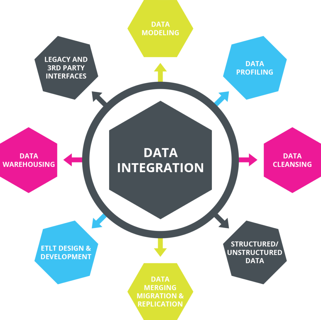 data warehouse and integration